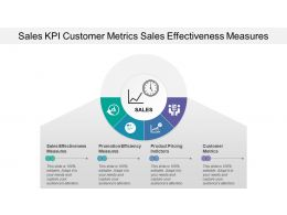 Sales Kpi Customer Metrics Sales Effectiveness Measures