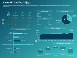 Sales KPI Dashboard Cost Ppt Powerpoint Presentation Model Ideas