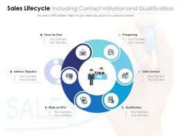 Sales Lifecycle Including Contact Initiation And Qualification