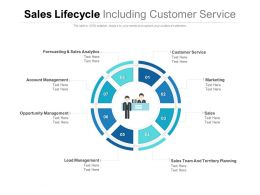 Sales Lifecycle Including Customer Service