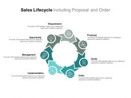 Sales Lifecycle Including Proposal And Order