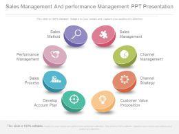 Sales Management And Performance Management Ppt Presentation