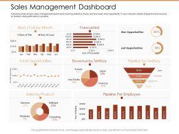 Sales Management Dashboard Ppt Powerpoint Presentation Icon
