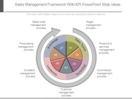 Sales Management Framework With Kpi Powerpoint Slide Ideas