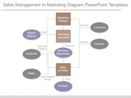 Sales Management In Marketing Diagram Powerpoint Templates