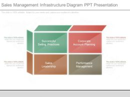 Sales Management Infrastructure Diagram Ppt Presentation