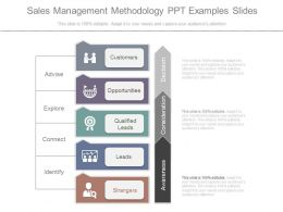 Sales Management Methodology Ppt Examples Slides