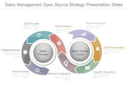 Sales Management Open Source Strategy Presentation Slides