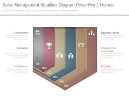 Sales Management Qualities Diagram Powerpoint Themes