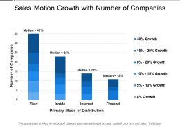 Sales Motion Growth With Number Of Companies