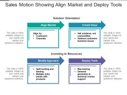 Sales Motion Showing Align Market And Deploy Tools