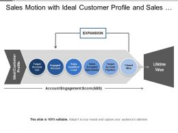 Sales Motion With Ideal Customer Profile And Sales Qualified Lead