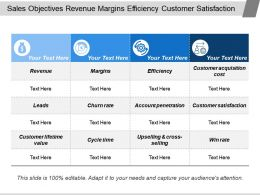 Sales Objectives Revenue Margins Efficiency Customer Satisfaction