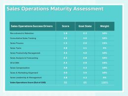 Sales Operations Maturity Assessment Consultative Sales Training Ppt Presentation Tips