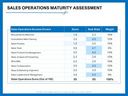 Sales Operations Maturity Assessment Goal State Ppt Powerpoint Presentation Pictures