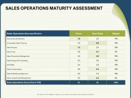 Sales Operations Maturity Assessment Leadership Ppt Powerpoint Presentation Graphics