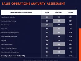 Sales Operations Maturity Assessment Ppt Powerpoint Presentation Gallery