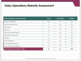 Sales Operations Maturity Assessment Productivity Management Ppt Slide Download