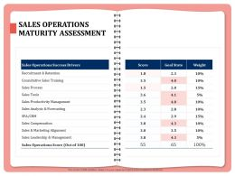 Sales Operations Maturity Assessment Score Ppt Powerpoint Presentation Clipart Images