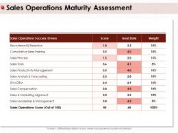 Sales Operations Maturity Assessment Success Drivers Ppt Powerpoint Presentation File Outfit
