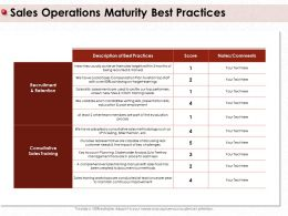 Sales Operations Maturity Best Practices Candidates Writing Ppt Powerpoint Presentation File Structure