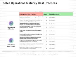Sales Operations Maturity Best Practices Training Needs Ppt Presentation Picture