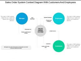 Sales Order System Context Diagram With Customers And Employees