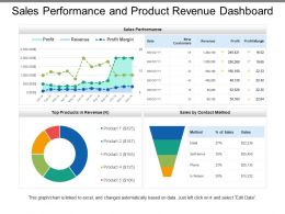 Sales Performance And Product Revenue Dashboard