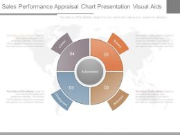 Sales Performance Appraisal Chart Presentation Visual Aids