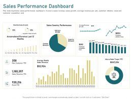 Sales Performance Dashboard Canada Ppt Powerpoint Presentation Icon Objects