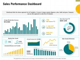 Sales Performance Dashboard M2957 Ppt Powerpoint Presentation Styles Mockup
