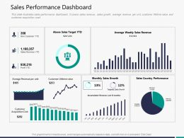 Sales Performance Dashboard M3309 Ppt Powerpoint Presentation File Graphic Images