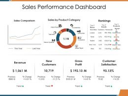Sales Performance Dashboard Ppt Deck