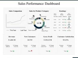 Sales Performance Dashboard Ppt Summary Graphics Tutorials