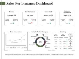 Sales Performance Dashboard Presentation Diagrams
