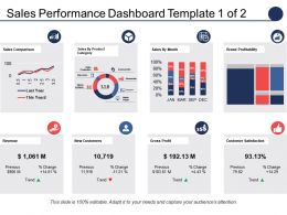 Sales Performance Dashboard Sales Comparison Sales By Product Category