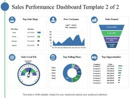 Sales Performance Dashboard Top Sales Reps New Customer