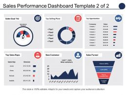 Sales Performance Dashboard Top Selling Plans Top Opportunities