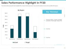 Sales Performance Highlight In Fy20 Building Effective Brand Strategy Attract Customers
