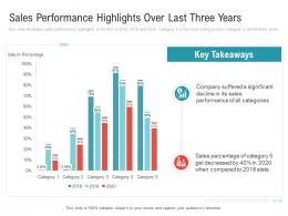Sales Performance Highlights Over Last Three Years Embedding Vendor Performance Improvement Plan Ppt Clipart