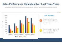Sales Performance Highlights Over Last Three Years Key Takeaways Ppt Pictures Good