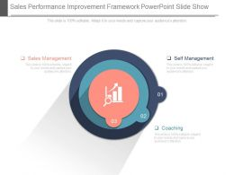 Sales Performance Improvement Framework Powerpoint Slide Show