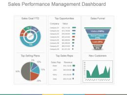 Sales Performance Management Dashboard Ppt Background Images