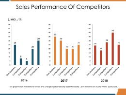Sales Performance Of Competitors Ppt Clipart