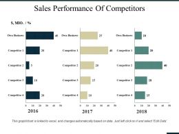 Sales Performance Of Competitors Ppt Summary Graphics Template