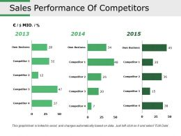 Sales Performance Of Competitors Presentation Portfolio
