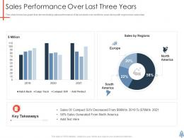 Sales Performance Over Last Three Years Product Launch Plan Ppt Mockup