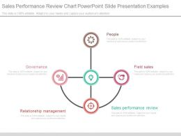 Sales Performance Review Chart Powerpoint Slide Presentation Examples