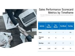 Sales Performance Scorecard Metrics By Timeframe
