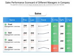 Sales Performance Scorecard Of Different Managers In Company